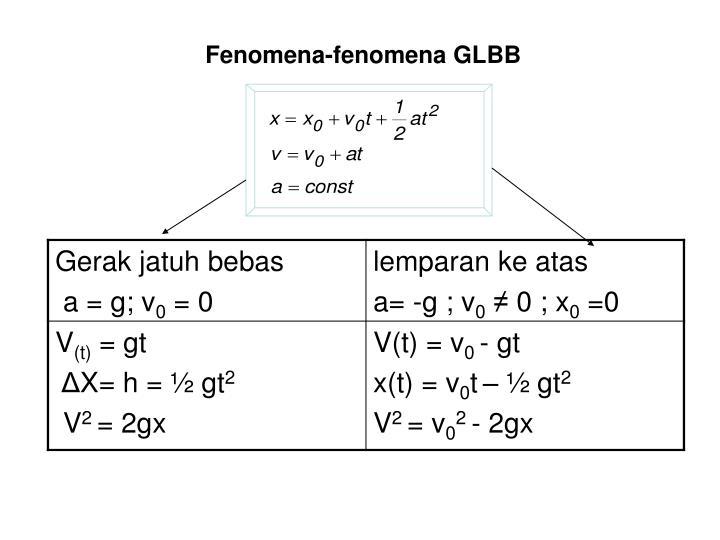 Fenomena-fenomena GLBB