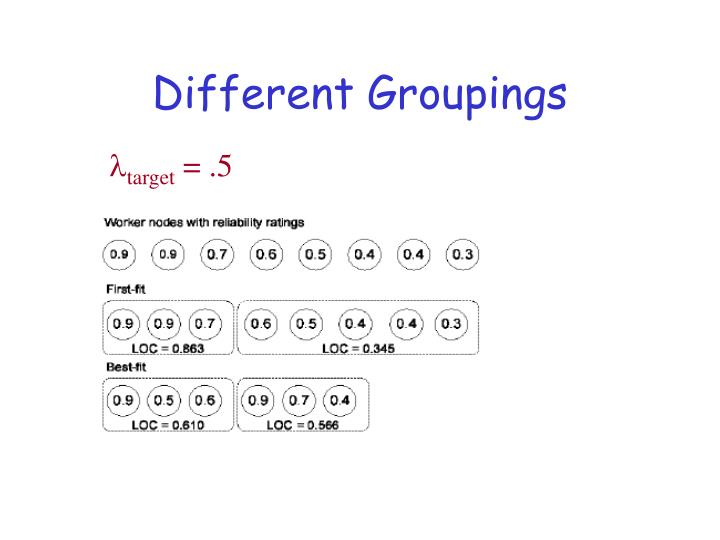 Different Groupings