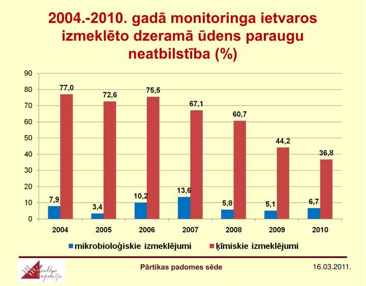 2004.-2010. gadā monitoringa ietvaros izmeklēto dzeramā ūdens paraugu neatbilstība (%)