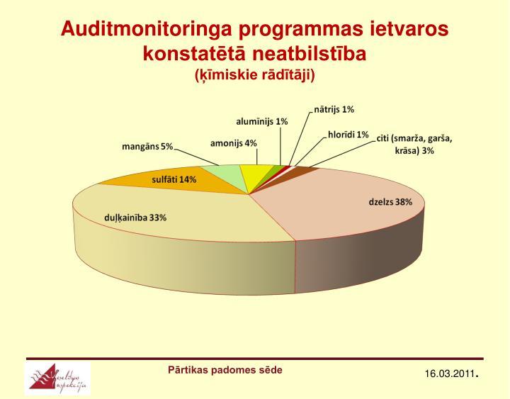 Auditmonitoringa programmas ietvaros konstatētā neatbilstība