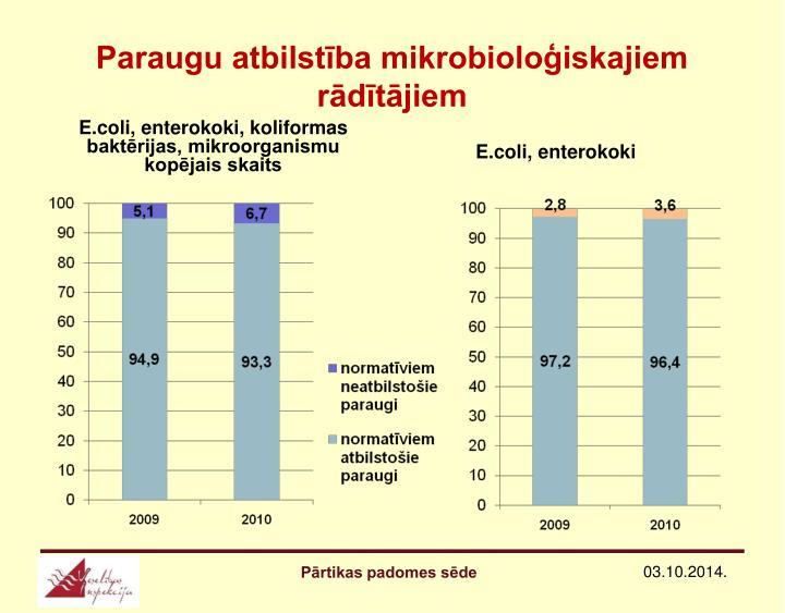 Paraugu atbilstība mikrobioloģiskajiem rādītājiem