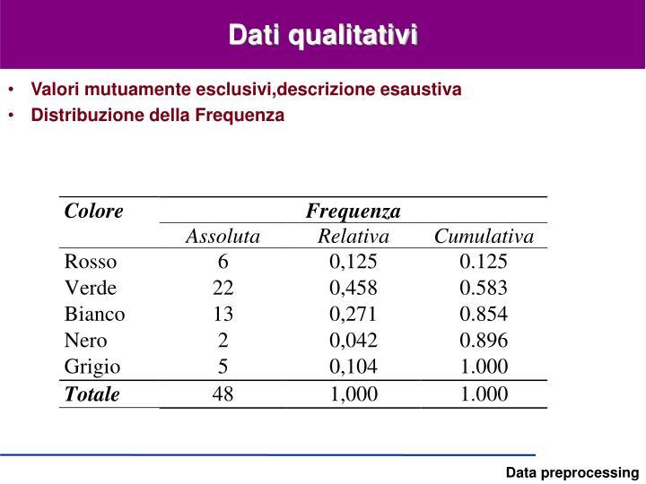 Dati qualitativi