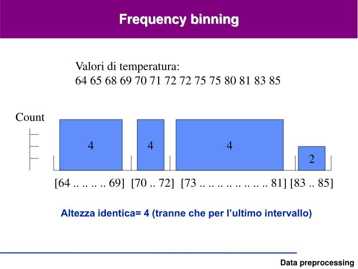 Frequency binning
