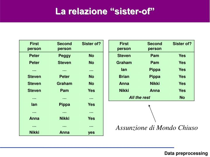 """La relazione """"sister-of"""""""