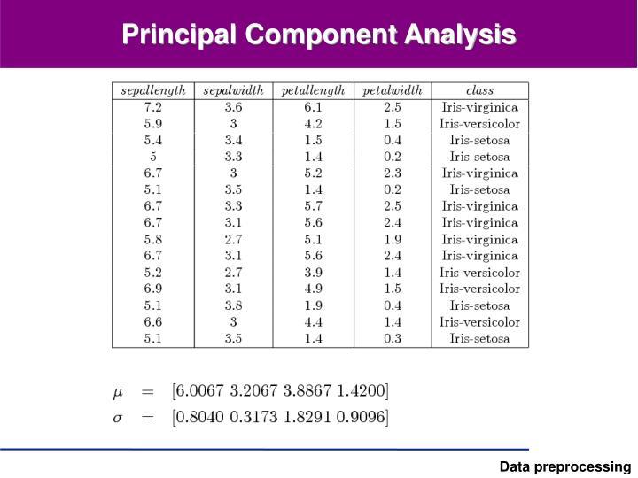 Principal Component Analysis