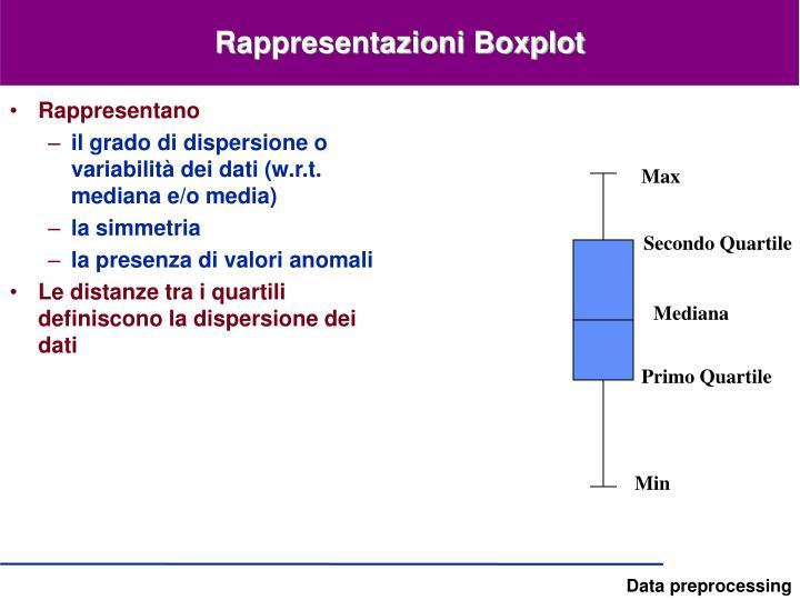 Rappresentazioni Boxplot