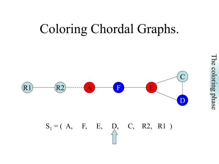chordal graph coloring pages - photo#3