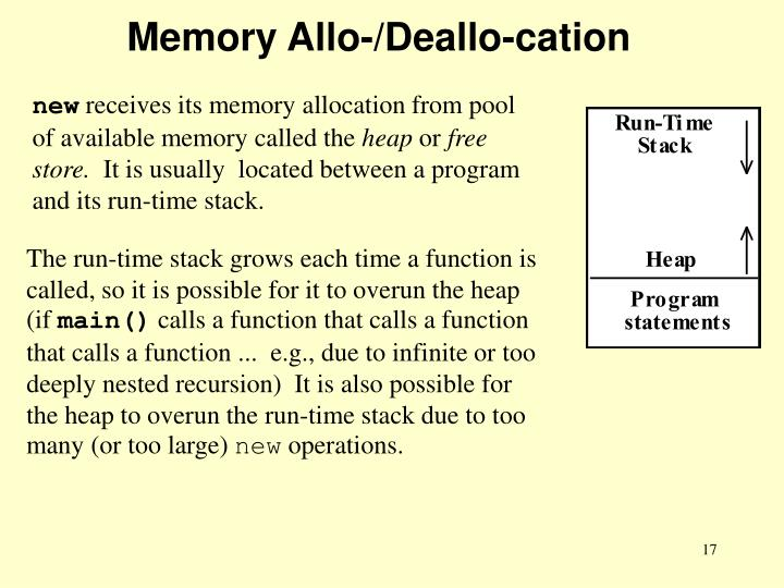 Memory Allo-/Deallo-cation