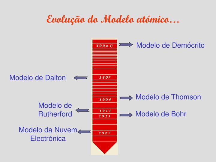 Evolução do Modelo atómico…