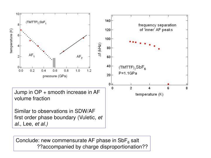 Jump in OP + smooth increase in AF volume fraction