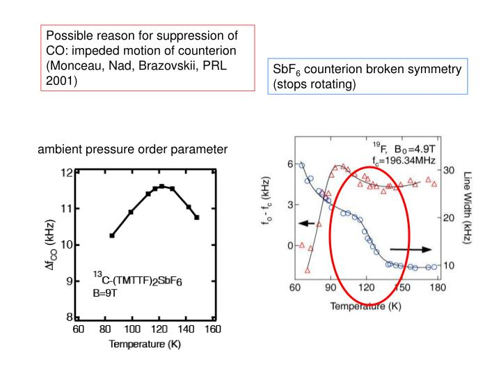Possible reason for suppression of CO: impeded motion of counterion (Monceau, Nad, Brazovskii, PRL 2001)