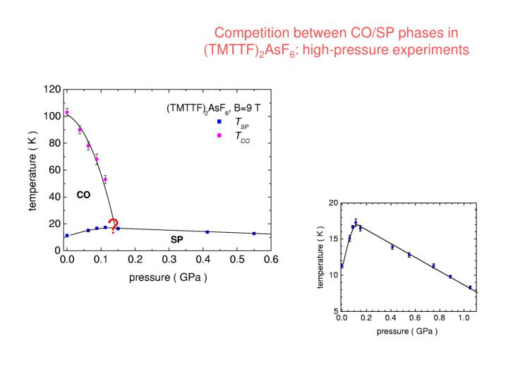 Competition between CO/SP phases in (TMTTF)