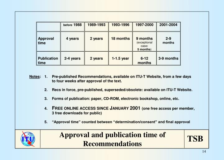 Approval and publication time of Recommendations