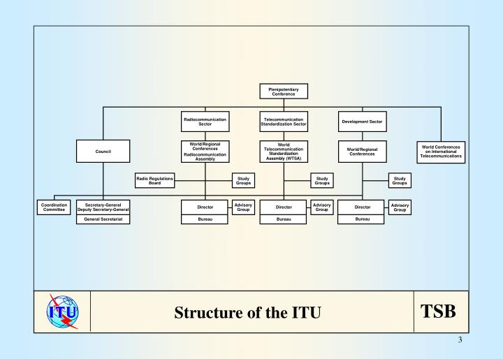 Structure of the ITU