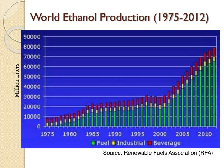 World Ethanol Production (1975-2012)