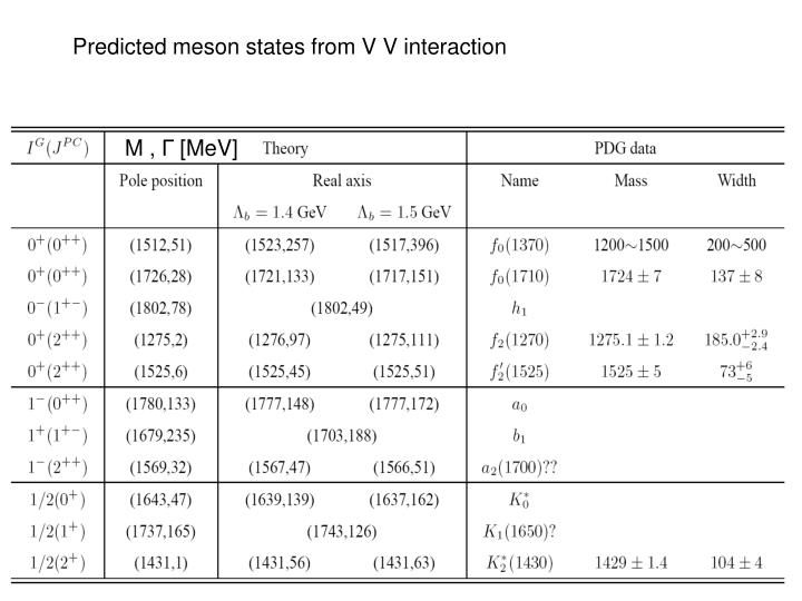 Predicted meson states from V V interaction