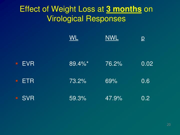 Effect of Weight Loss at