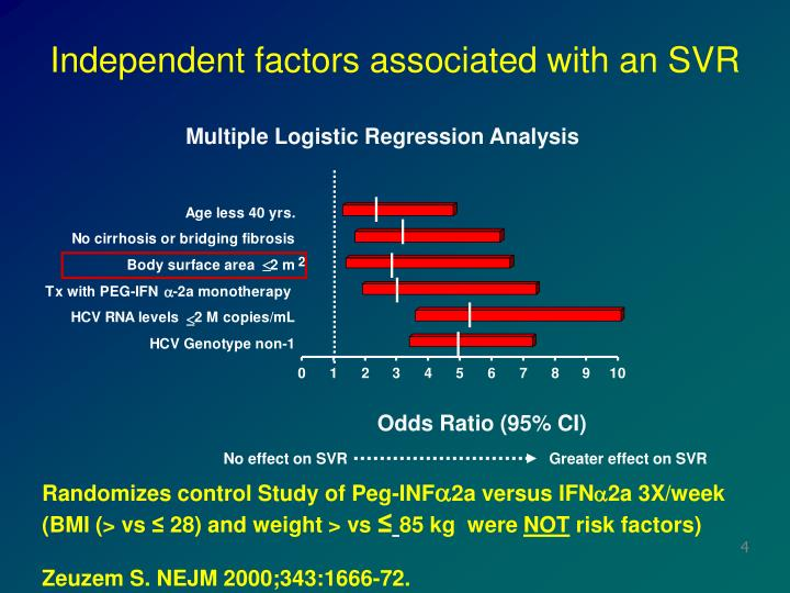 Independent factors associated with an SVR