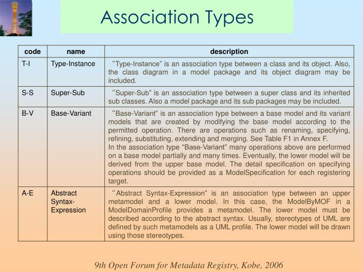 Association Types