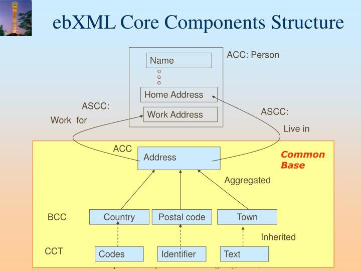 ebXML Core Components Structure