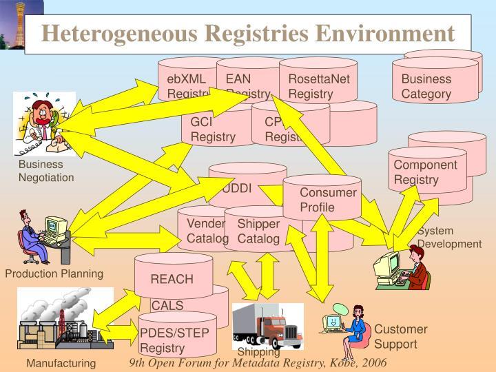 Heterogeneous Registries Environment