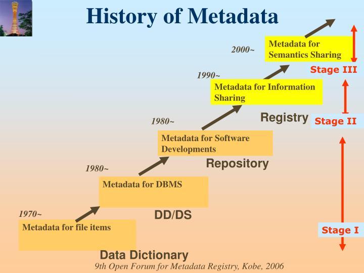 History of Metadata