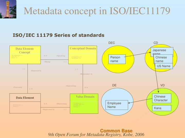 Metadata concept in ISO/IEC11179