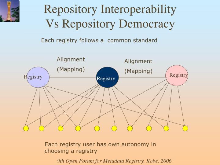 Repository Interoperability