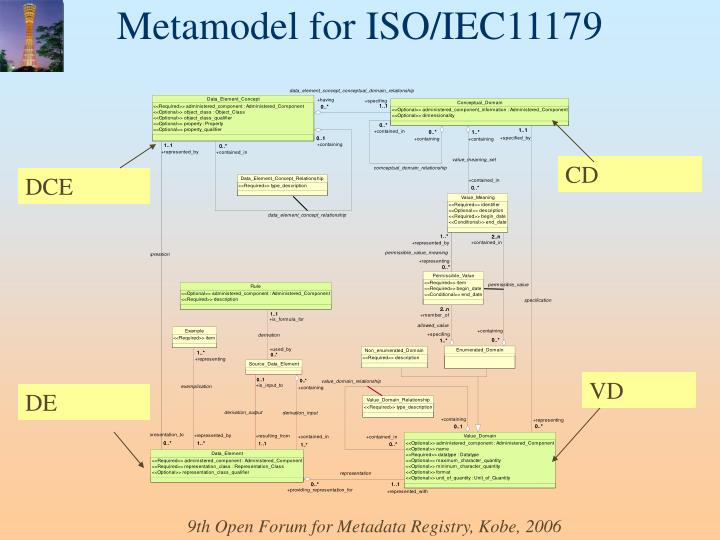 Metamodel for ISO/IEC11179