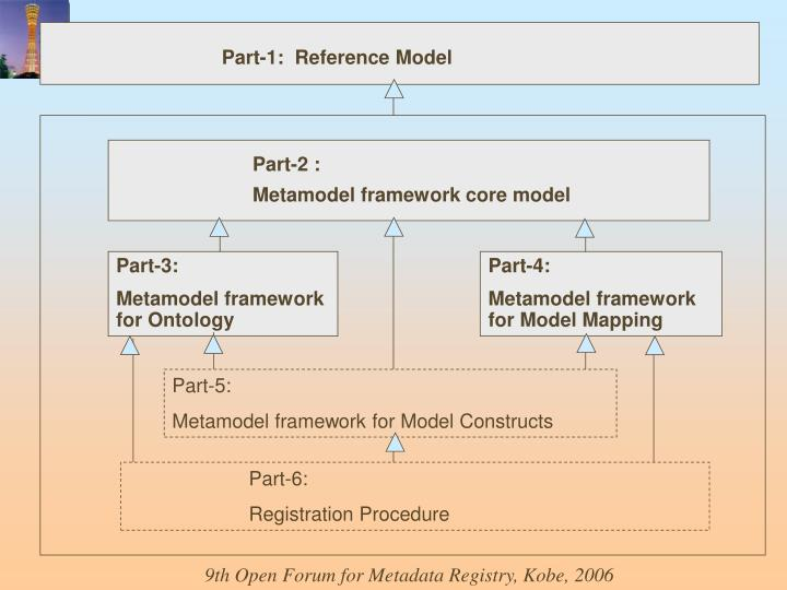 Part-1:  Reference Model