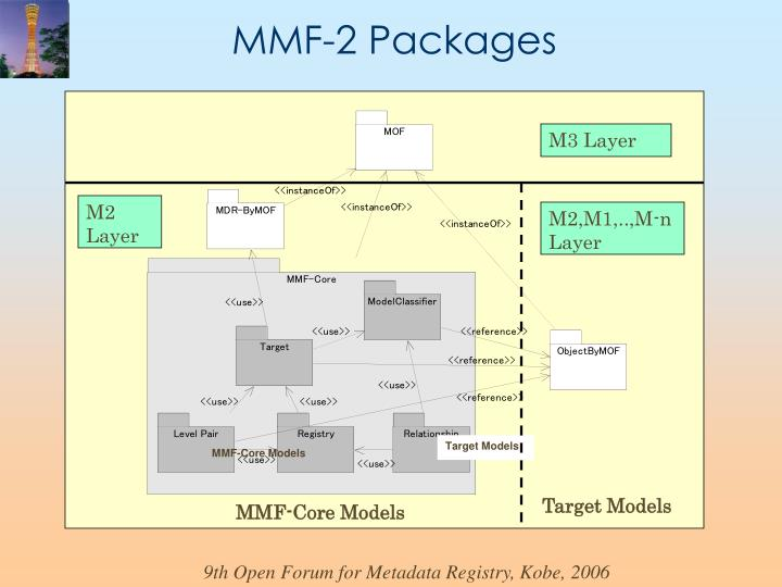 MMF-2 Packages