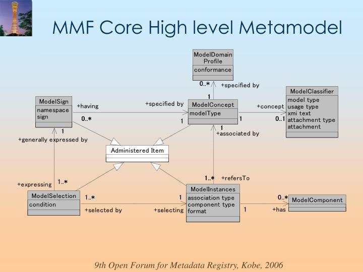 MMF Core High level Metamodel