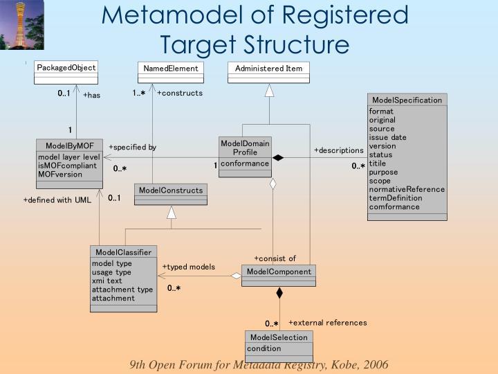 Metamodel of Registered