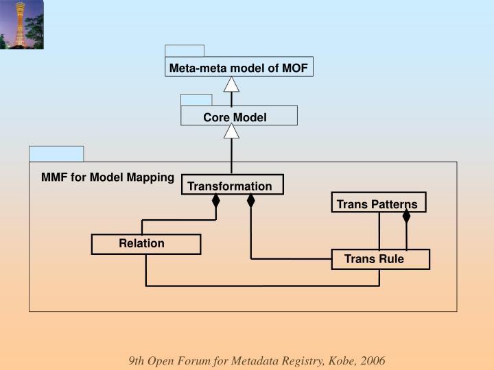 Meta-meta model of MOF