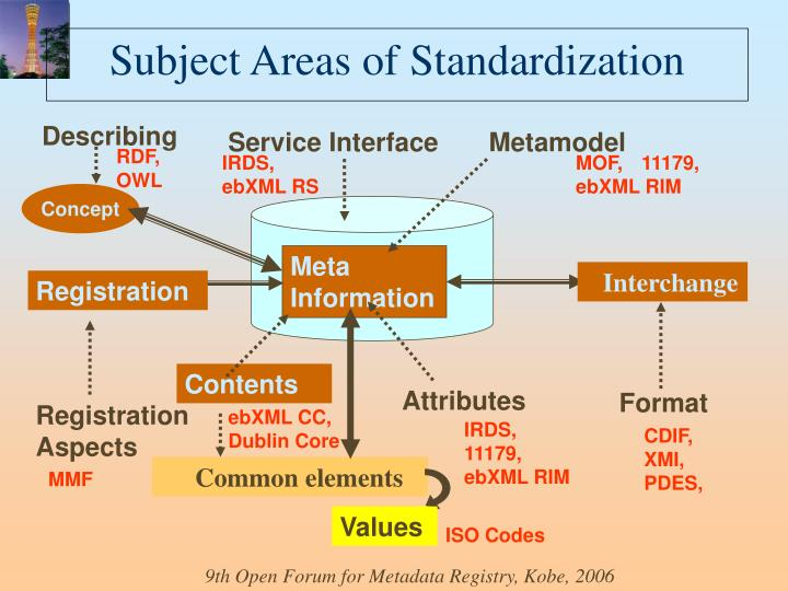 Subject Areas of Standardization