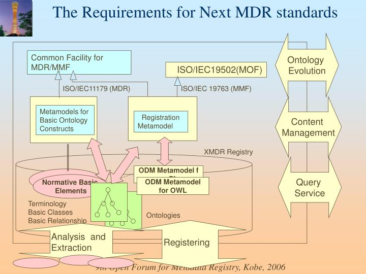 The Requirements for Next MDR standards