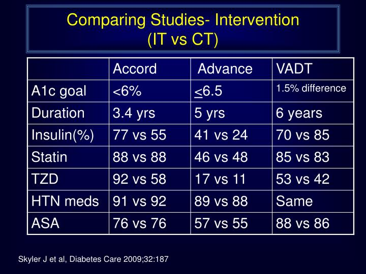 Comparing Studies- Intervention