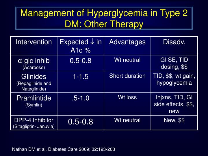 Management of Hyperglycemia in Type 2 DM: Other Therapy