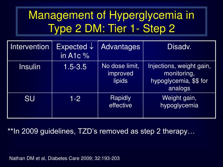 Management of Hyperglycemia in Type 2 DM: Tier 1- Step 2