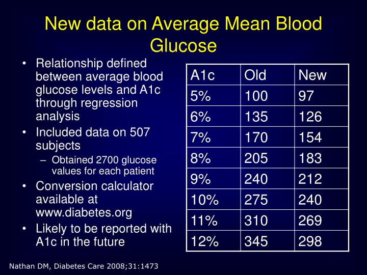 New data on Average Mean Blood Glucose