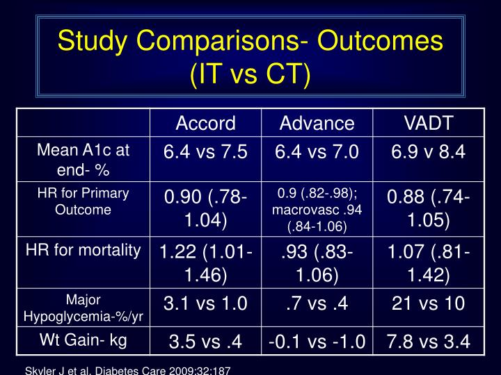 Study Comparisons- Outcomes