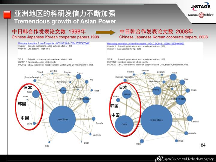 亚洲地区的科研发信力不断加强