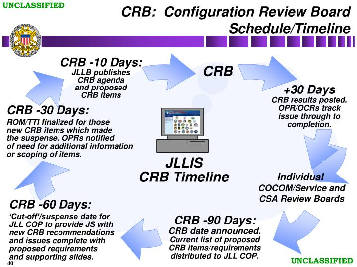 CRB:  Configuration Review Board Schedule/Timeline