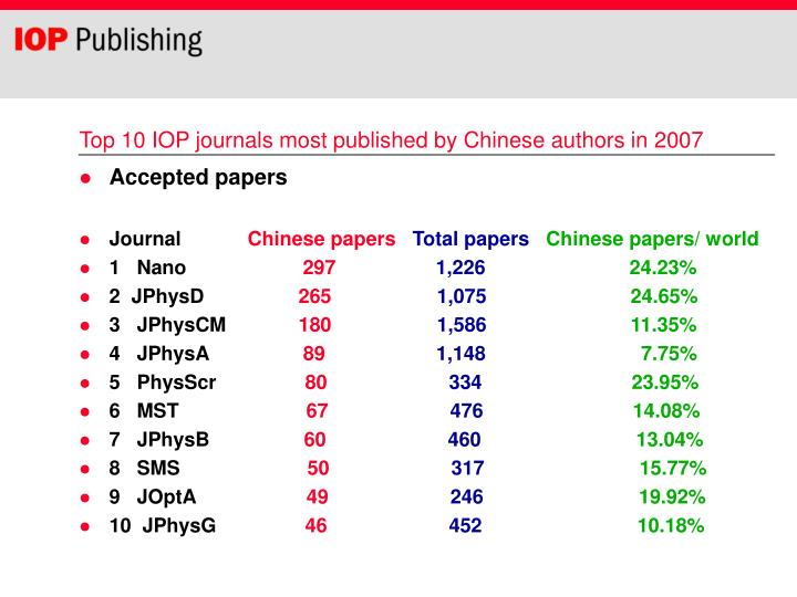 Top 10 IOP journals most published by Chinese authors in 2007