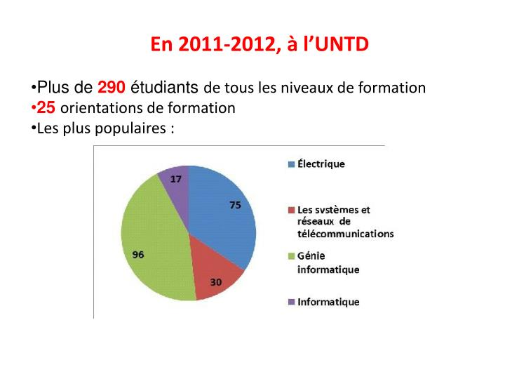 En 2011-2012, à l'UNTD