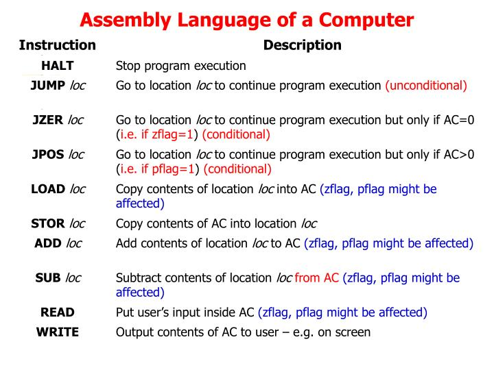 Assembly Language of a Computer