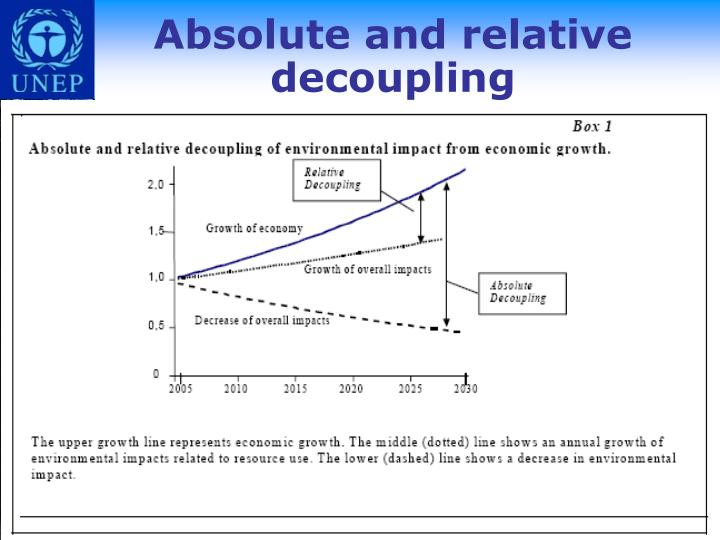 Absolute and relative decoupling