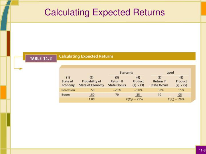 Calculating Expected Returns