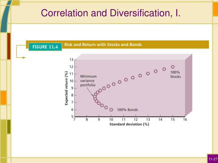 Correlation and Diversification, I.