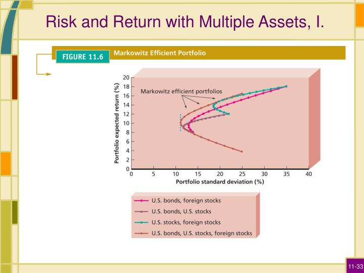 Risk and Return with Multiple Assets, I.